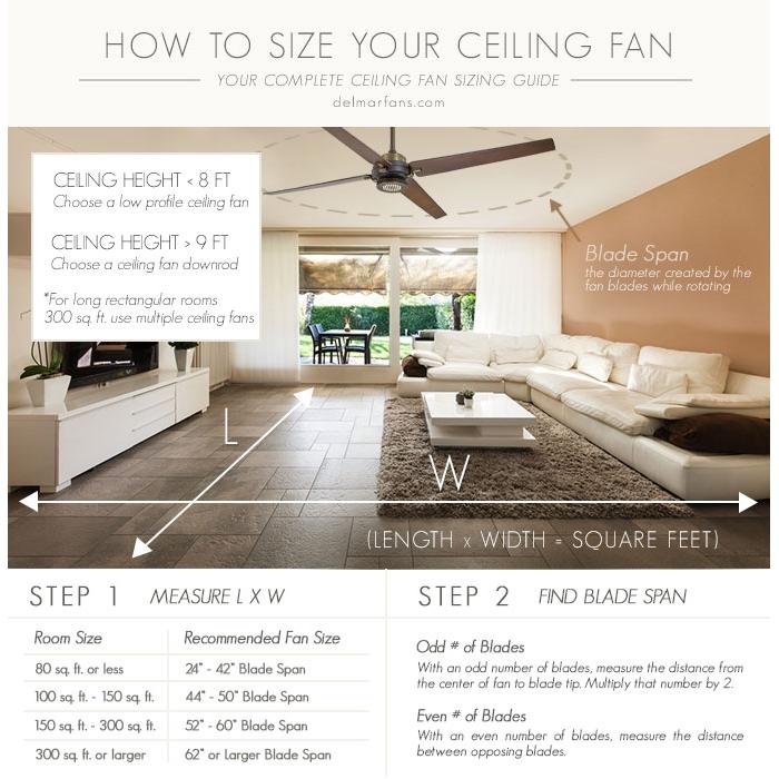 吊扇小貼士 How to choice ceiling fan